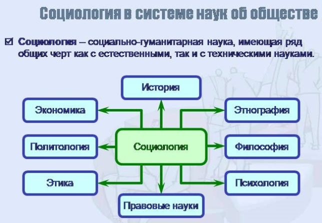 Какое место в системе наук занимает?