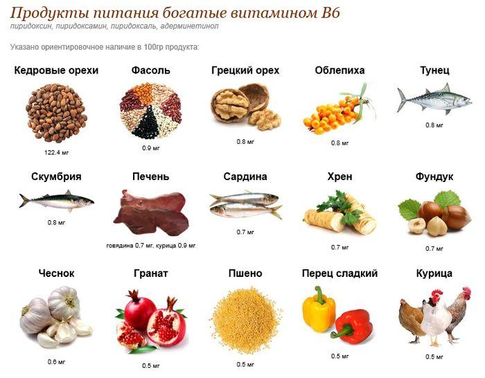 Витамины группы В: