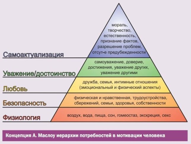 Структура личности - пирамида