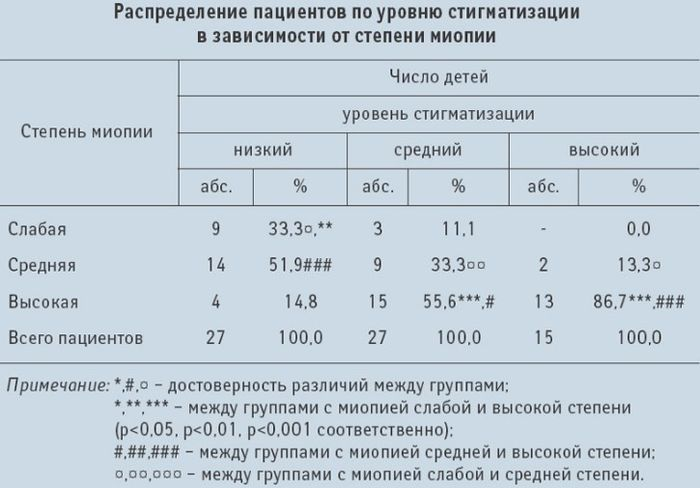 Уровень стигматизации в зависимости от степени миопии