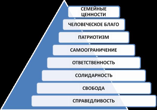 Примеры - пирамида