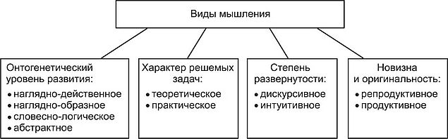 Классификация, характеристика и примеры мышления