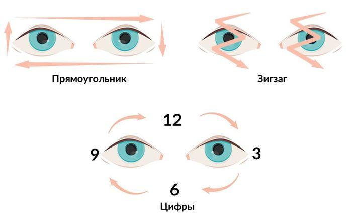Упражнения для глаз по системе Жданова